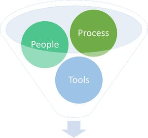 People-processes-and-tools